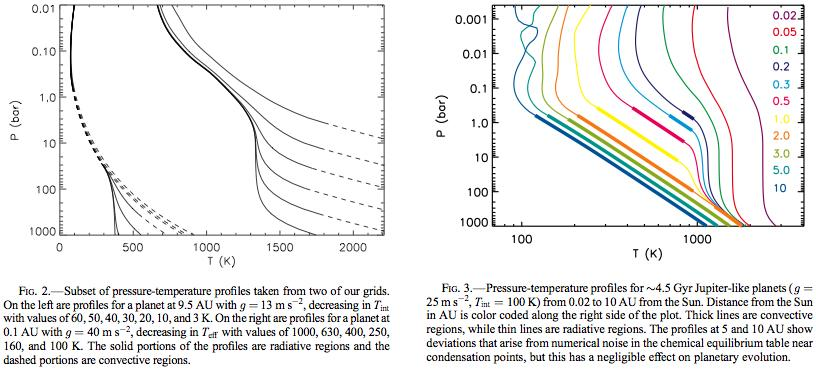 P-T Profiles of Hot Jupiters AU isothermal regions are