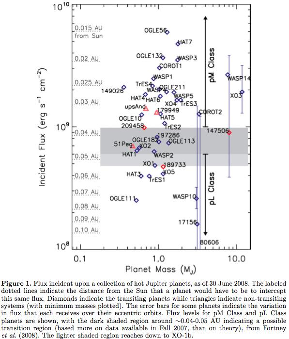 Hot and Very Hot Jupiters: pl vs. pm Planets distinction: based on lack or presence of high-level TiO/VO associated with a stratosphere cf. L vs. M stellar spectral types transition at around 0.04 0.