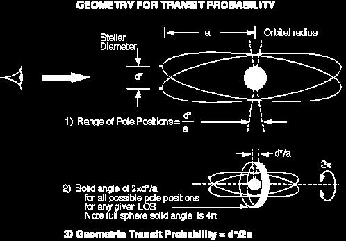 Geometry for Transit Probability Mar 20,