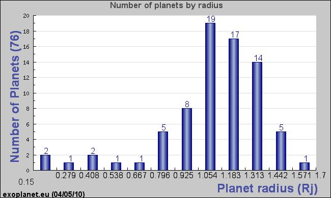 Planet Radius Most transiting planets tend to be inflated.