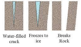 Mechanical Weathering When physical forces wear away at rock it is called mechanical weathering.