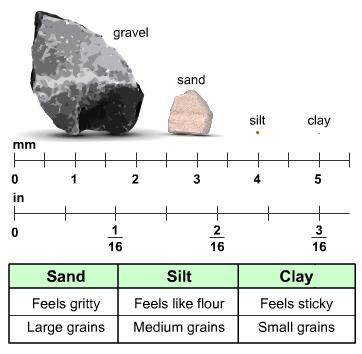The type of rock a soil forms from is known as the parent material. Here are three common types of soil: sand, silt, and clay.