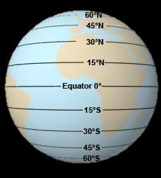 Latitude Parallel lines like the rungs on ladder North and South degrees Equator divides the