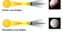 3 sorts of lunar eclipses Lunar eclipses can occur only at