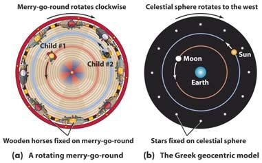 8. What keeps the same face of the Moon always pointed toward the Earth?