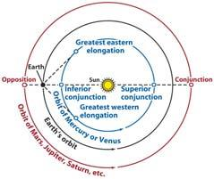 A planet s synodic period is measured with