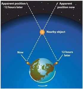 deduced three laws of planetary motion: Kepler s