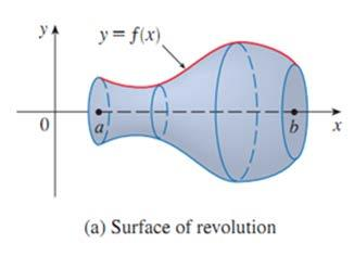Are of Surfce of Revolution: Given continuous function f(x) between x = nd x = b, we wnt to find the re of the surfce of revolution obtined by rotting the grph of f bout the x xis.