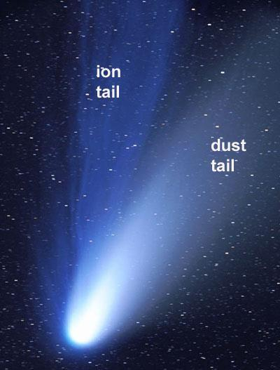A STORY OF 2 TAILS.. A dust tail contains small, solid particles that are about the same size found in cigarette smoke.