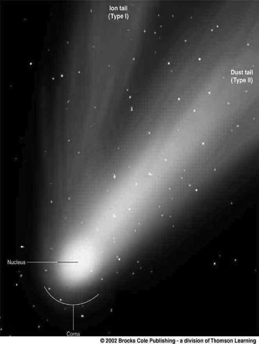 the comet by the solar wind, pointing straight away from the sun.