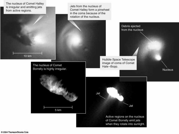 The Geology of Comet Nuclei Comet nuclei contain ices of water, carbon dioxide,