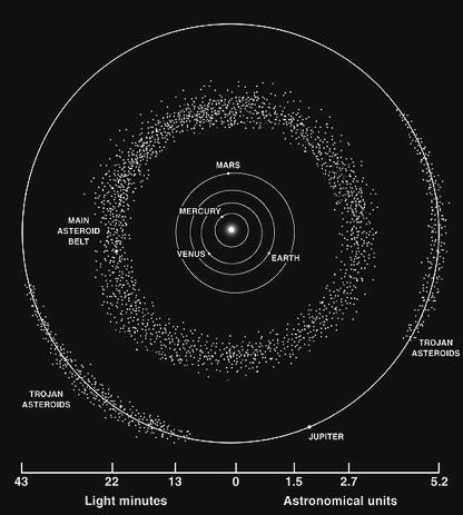Sizes and shapes of the largest asteroids, compared to the moon Kirkwood s Gaps The