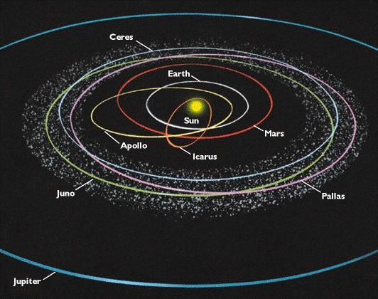 Minor Planet Orbits In general, minor planets hang out in places not
