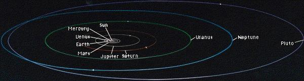 Basic Structure of the Solar System The Sun is at the center All other objects in the Solar System orbit (go around) the Sun Planets, like