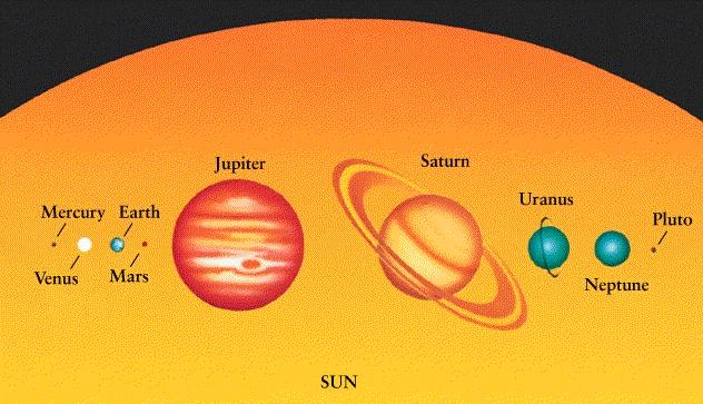 More on the Solar System Space between solar system objects is HUGE compared to size of objects Are planets likely to hit each other?