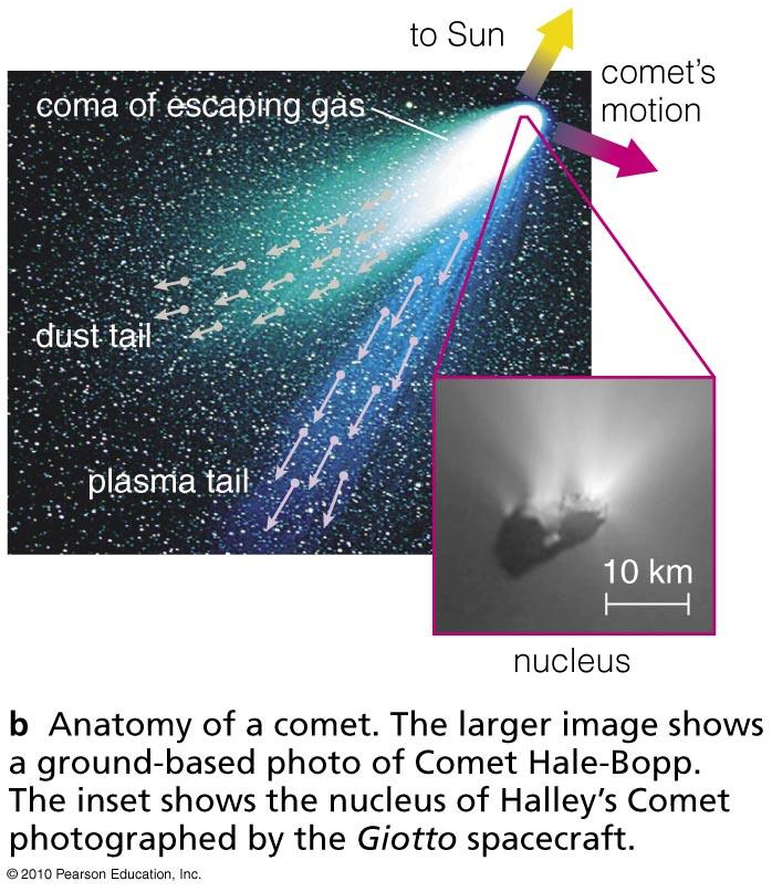 Anatomy of a Comet A coma is the atmosphere that comes from a comet s heated nucleus.