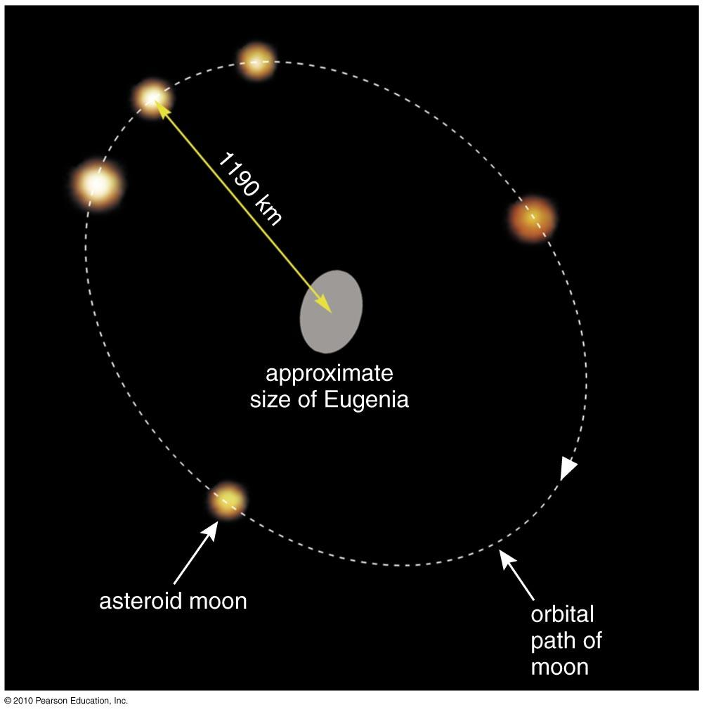 Density of Asteroids Measuring the orbit of asteroid s moon tells us an asteroid s mass.