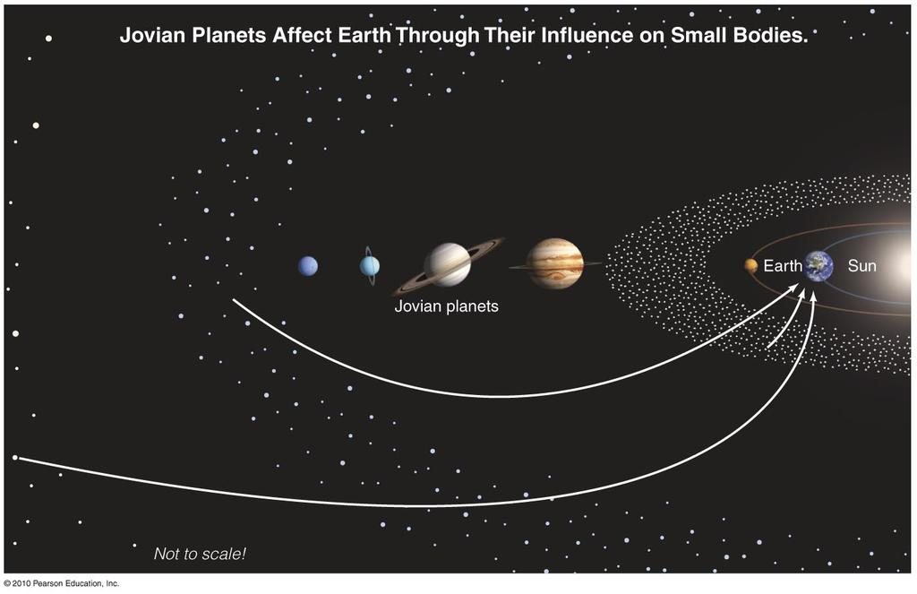 Influence of Jovian Planets Jupiter has directed some