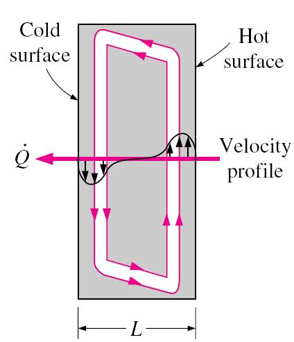 7-4 Natural Convection Inside Enclosures (1) In a vertical enclosure, the fluid adjacent to the hotter surface rises and the