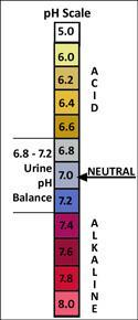 ph scale We measure the strength of acids and bases using the ph scale.
