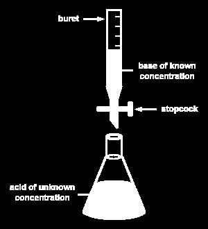 Titrations Using a neutralization reaction to determine the concentration of an acid or base. Steps for titration: 1. Have a measured volume of acid of unknown concentration in flask (analyte). 2.