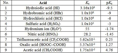 Strong acids completely ionize: HCl, HBr, HI, HNO 3, H 2 SO 4