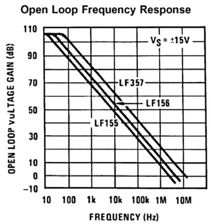 Question 13 The figure is a plot of the open-loop gain function for the LF357 voltage amplifier. An engineer will use the amplifier as an inverting amplifier with a mid-frequency voltage gain at 100.