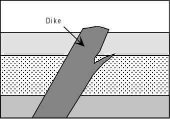 Dikes Dike: Sheet-like Igneous rock that