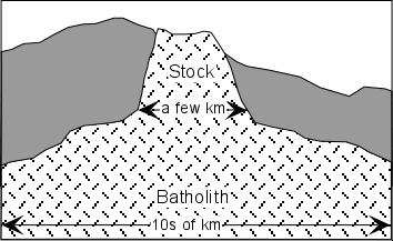 Batholiths Batholiths: A Batholith is a large