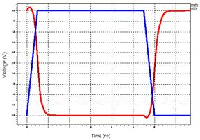 Dynamic Behavior of CMOS nverter Changing of the input doesn t instantaneously change the out pf an inverter This is mostly due to the time it takes to chrgae or dischage the output/load capacitor t