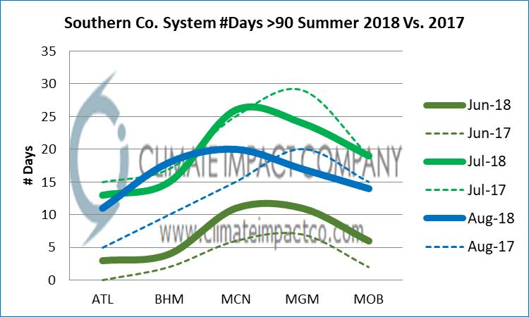 Fig. 28: The Southern Company forecast of days with maximum