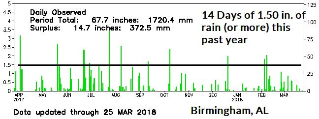 1-2: Temperature extremes and many heavy rain days have been observed the past 12 months in Birmingham, AL.