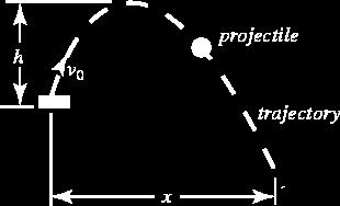 Projectile motion is another type of examples in which objects move on a curved trajectory.