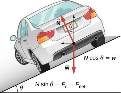 (2) Actual speed < null speed When the car enters into a banked curve with the speed below the null speed, it does not have enough inertia to maintain the circular path.
