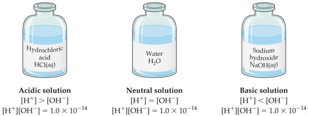Aqueous Solutions Can Be Acidic, Basic, or Neutral If a solution is neutral, [H + ] =