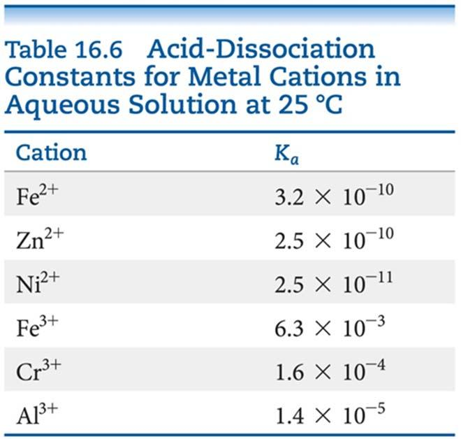 EX: NH 4 + Transition (group 3-12) and post-transition metal (group 13-15)