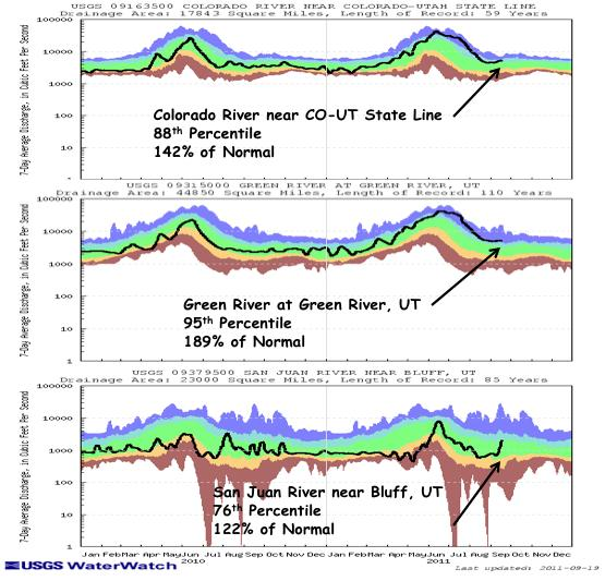 Key gages on the Colorado River near the CO UT state line, the Green River at Green River, UT and the San Juan River near Bluff, UT all have above normal 7 day average streamflows (Fig. 4).