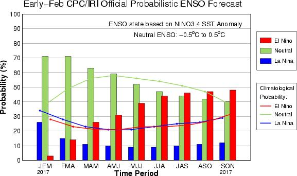 2017. Some models are predicting a return to El Nino conditions in late 2017, but forecasts made at this stage have low predictability the situation will become clearer by mid-2017.