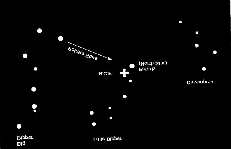 Figure 6-6 The two stars in the front of the bowl of the Big Dipper point to Polaris which is less than one degree from the true (north) celestial pole.