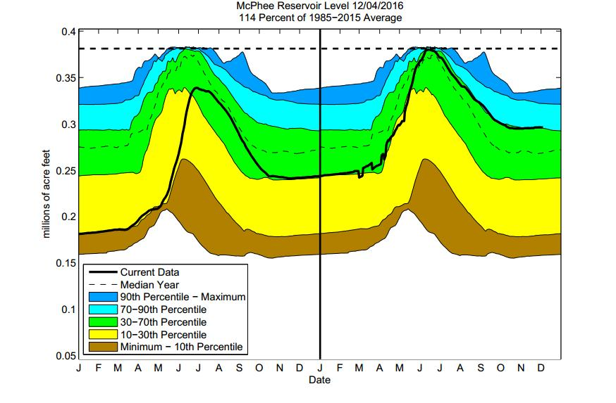 reservoir levels observed over the past 30 years.