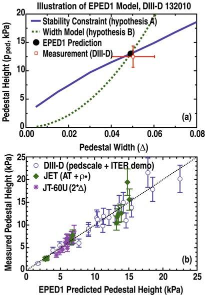 P.B. Snyder et al. A FIRST PRINCIPLES PREDICTIVE MODEL OF THE PEDESTAL HEIGHT AND WIDTH: An illustration of the EPED model is given in Fig. 5(a).