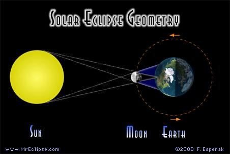 2. More solar eclipses occur in a given amount of time than lunar eclipses but everyone on the dark side of the Earth can see a lunar eclipse, while one must be in specific locations to see a total
