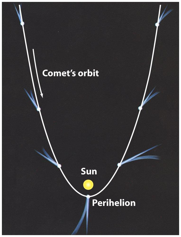 A comet is a chunk of ice with imbedded rock fragments