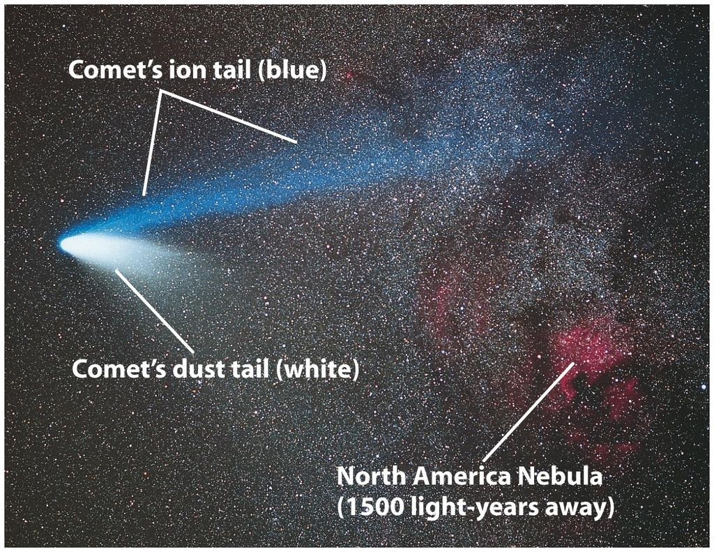 An ion tail and a dust tail extend from the comet, pushed