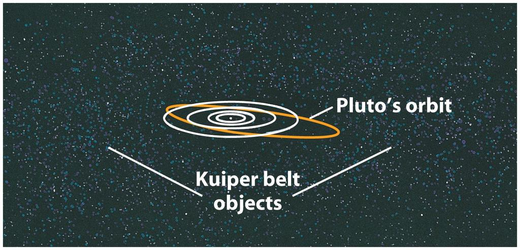 Comets originate either from a belt beyond Pluto or from a vast cloud in near interstellar space The Oort cloud contains billions of comet nuclei in a spherical distribution that