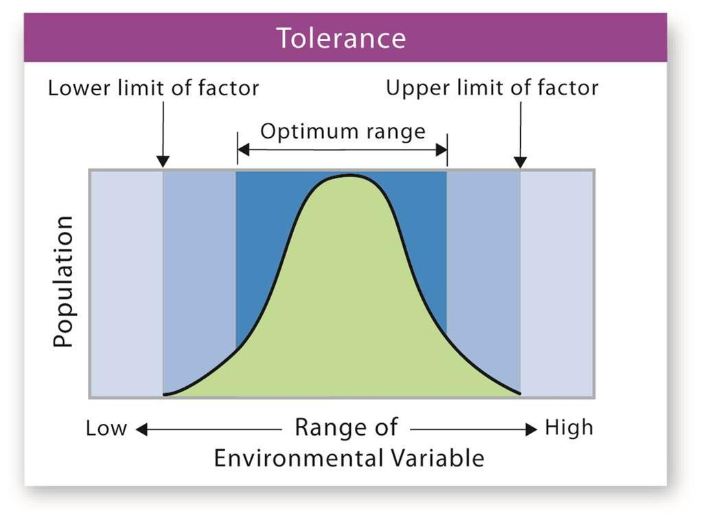 Tolerance Tolerance: the range of external conditions within