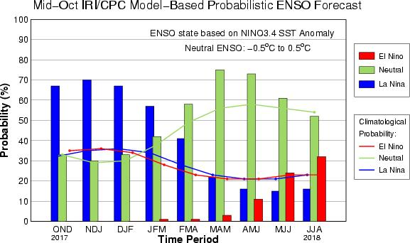 Outlook of the phenomena that influence climate of Thailand 1. El Niño Southern Oscillation (ENSO) During September till October, ENSO will still be neutral (Nino 3.4 = -0.1).