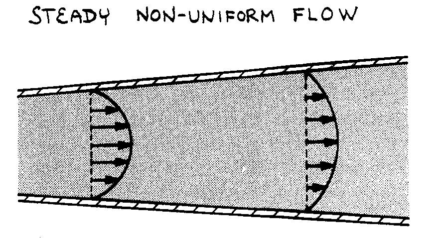Examples of flow types: Steady uniform flow: flowrate (Q) and section area (A) are constant