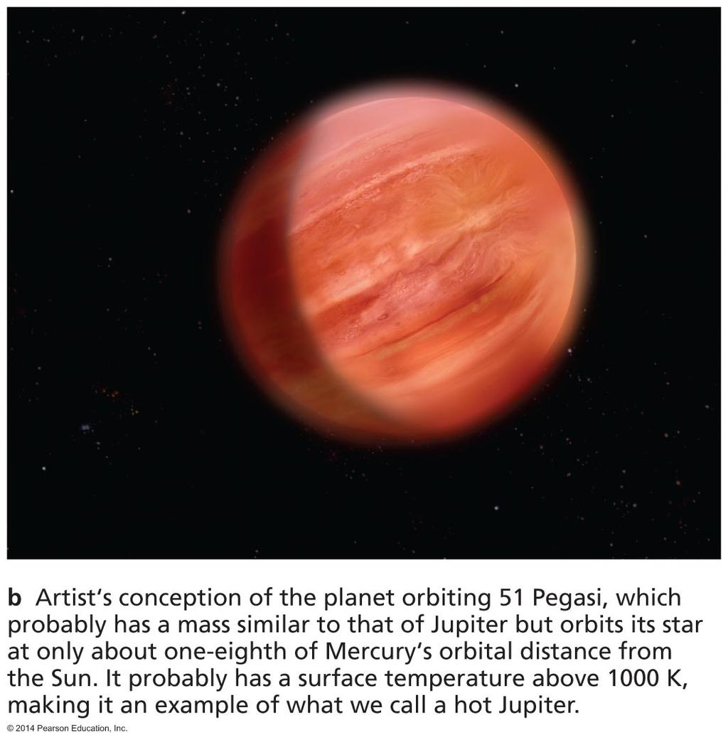 First Extrasolar Planet A Hot Jupiter The planet around 51 Pegasi has a mass similar to