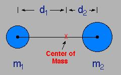 So the star will be moving around a small ellipse whose size depends on the mass and